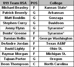 U19 Team USA Roster