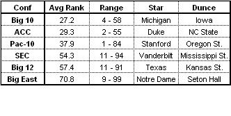 Conf Ratings
