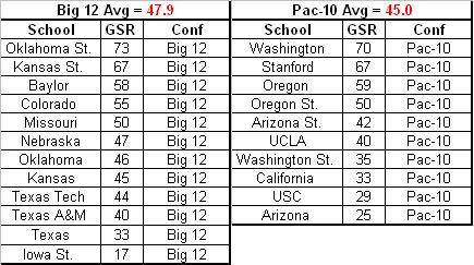 Big 12 + Pac-10 GSRs 07