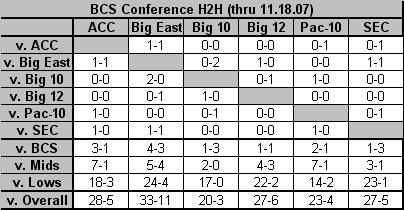 BCS Conference H2H 11.08.07
