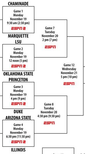 Maui Invitational Bracket