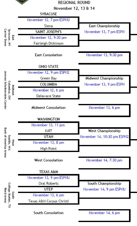 Preseason NIT Bracket 2007