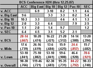 BCS h2h 12.25.07
