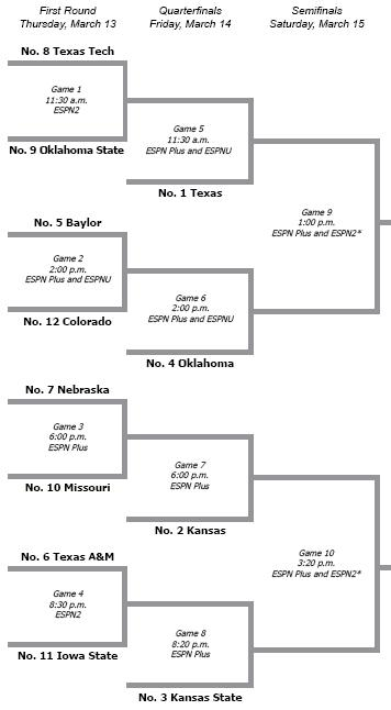 2008 Big 12 Tourney Bracket