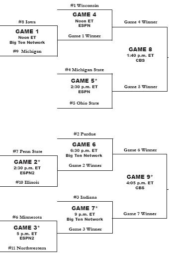 Big 10 Tourney Bracket