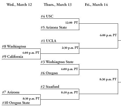 Pac-10 Tourney Bracket