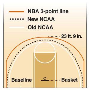 [Image: 3-pt-line-moves-back.jpg]