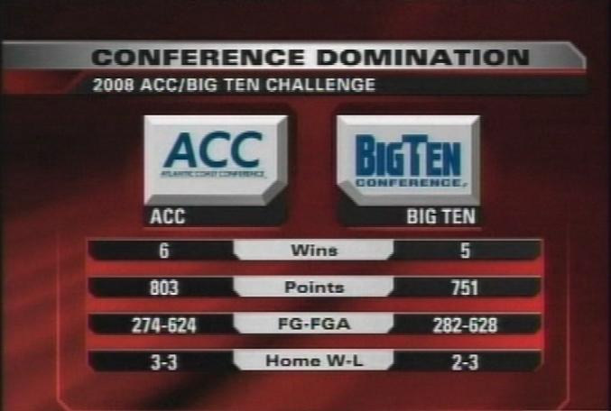 acc-big-10-graphic-2