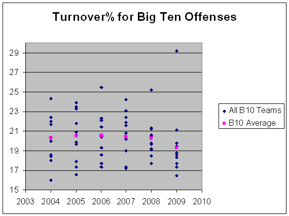 big-10-turnovers-121608