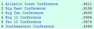 kenpom-conf-ratings-120508