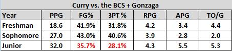 "Stephen Curry against ""BCS"" teams year-by-year"