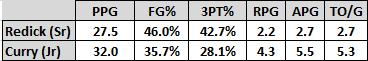 A comparison between Redick and Curry