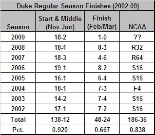 duke-finishes-02-09